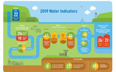 'Water Quality Indicators Report 2019' from Ireland